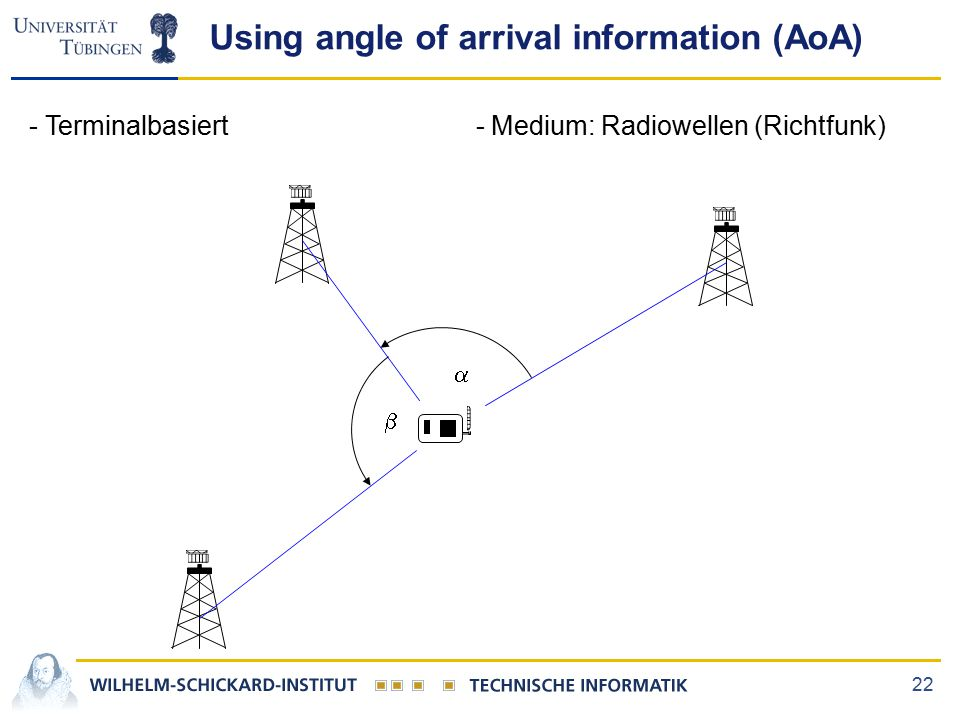 22 Using angle of arrival information (AoA)   - Terminalbasiert - Medium: Radiowellen (Richtfunk)