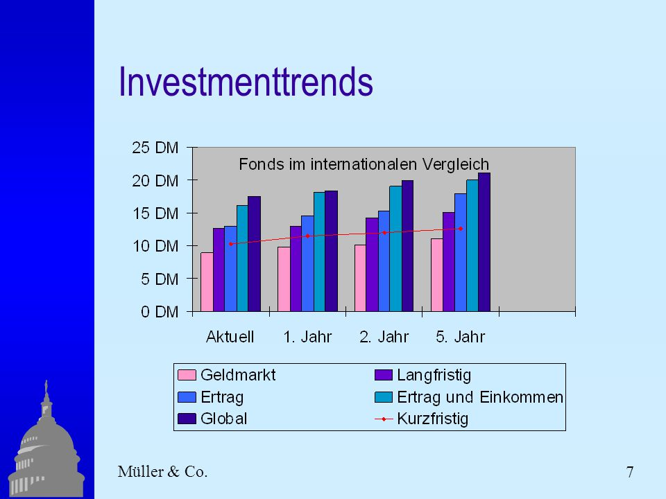 7 Müller & Co. Investmenttrends