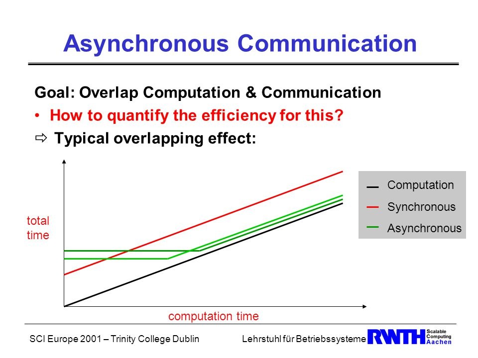SCI Europe 2001 – Trinity College DublinLehrstuhl für Betriebssysteme Asynchronous Communication Goal: Overlap Computation & Communication How to quantify the efficiency for this.