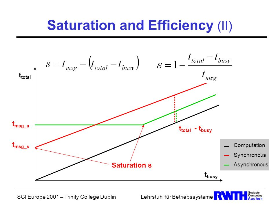 SCI Europe 2001 – Trinity College DublinLehrstuhl für Betriebssysteme Saturation and Efficiency (II) t total t busy t msg_a t total - t busy Computation Synchronous Asynchronous t msg_s Saturation s