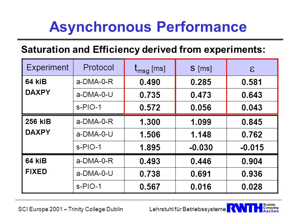 SCI Europe 2001 – Trinity College DublinLehrstuhl für Betriebssysteme Asynchronous Performance Saturation and Efficiency derived from experiments: ExperimentProtocol t msg [ms] s [ms]  64 kiB DAXPY a-DMA-0-R 0.4900.2850.581 a-DMA-0-U 0.7350.4730.643 s-PIO-1 0.5720.0560.043 256 kiB DAXPY a-DMA-0-R 1.3001.0990.845 a-DMA-0-U 1.5061.1480.762 s-PIO-1 1.895-0.030-0.015 64 kiB FIXED a-DMA-0-R 0.4930.4460.904 a-DMA-0-U 0.7380.6910.936 s-PIO-1 0.5670.0160.028