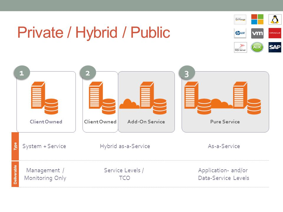 Private / Hybrid / Public Pure ServiceAdd-On ServiceClient Owned 1 1 2 2 3 3 System + Service Hybrid as-a-Service As-a-Service Management / Monitoring Only Service Levels / TCO Application- and/or Data-Service Levels Type Deliverable