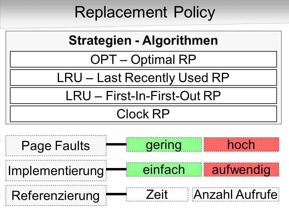 Replacement Policy OPT – Optimal RP LRU – Last Recently Used RP LRU – First-In-First-Out RP Clock RP Page Faults Strategien - Algorithmen Implementierung einfachaufwendig geringhoch Referenzierung ZeitAnzahl Aufrufe