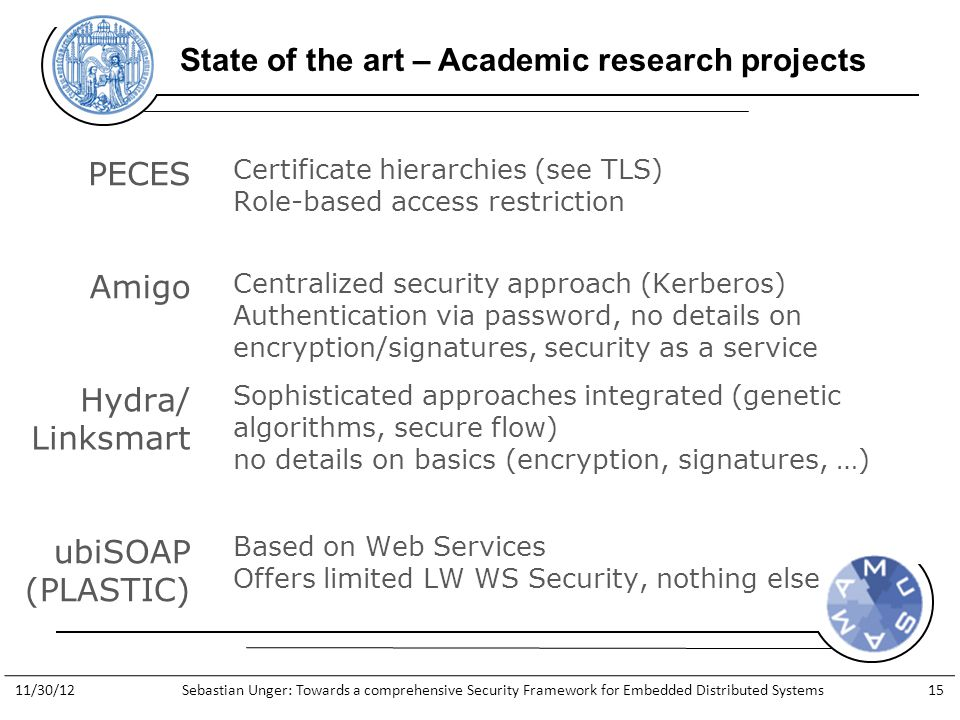 http://www.general-anzeiger- bonn.de/bonn/bonn/suedstadt/Streit- Apple-gegen-Apfelkind-geht-weiter- article913066.html State of the art – Academic research projects Amigo Hydra/ Linksmart ubiSOAP (PLASTIC) PECES Certificate hierarchies (see TLS) Role-based access restriction Centralized security approach (Kerberos) Authentication via password, no details on encryption/signatures, security as a service Sophisticated approaches integrated (genetic algorithms, secure flow) no details on basics (encryption, signatures, …) Based on Web Services Offers limited LW WS Security, nothing else 11/30/12Sebastian Unger: Towards a comprehensive Security Framework for Embedded Distributed Systems15