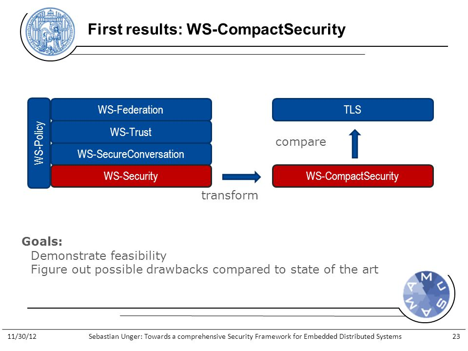 http://www.general-anzeiger- bonn.de/bonn/bonn/suedstadt/Streit- Apple-gegen-Apfelkind-geht-weiter- article913066.html First results: WS-CompactSecurity WS-Federation WS-Trust WS-SecureConversation WS-Security WS-Policy WS-CompactSecurity TLS transform compare Goals: Demonstrate feasibility Figure out possible drawbacks compared to state of the art 11/30/12Sebastian Unger: Towards a comprehensive Security Framework for Embedded Distributed Systems23