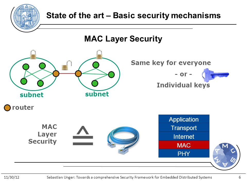http://www.general-anzeiger- bonn.de/bonn/bonn/suedstadt/Streit- Apple-gegen-Apfelkind-geht-weiter- article913066.html State of the art – Basic security mechanisms subnet Same key for everyone - or - Individual keys MAC Layer Security ≙ router MAC Layer Security PHY MAC Internet Transport Application 11/30/12Sebastian Unger: Towards a comprehensive Security Framework for Embedded Distributed Systems6
