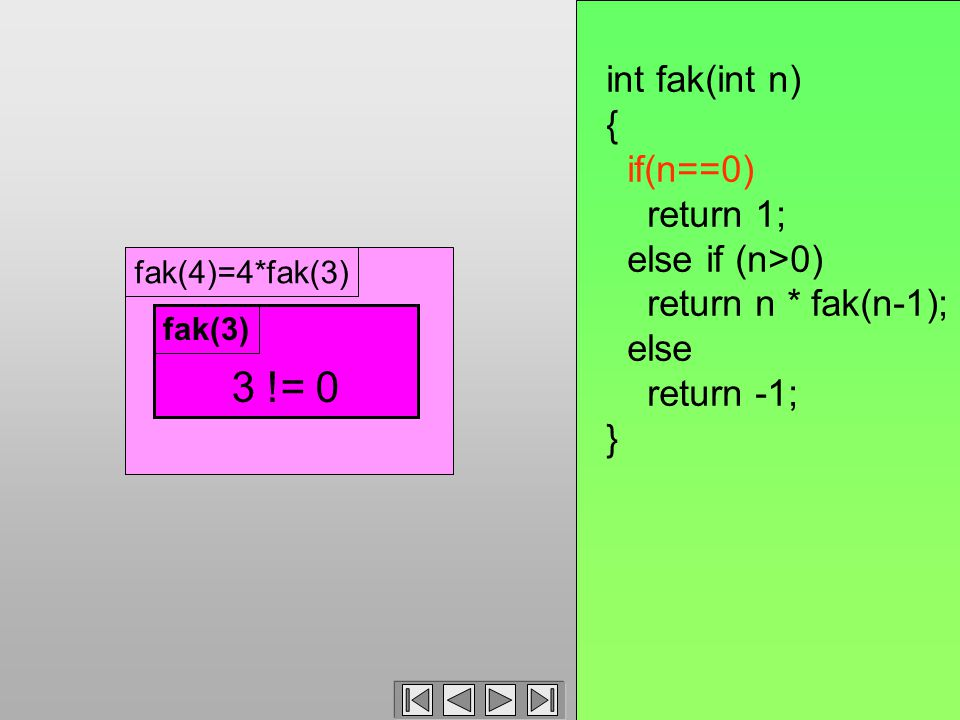 fak(4)=4*fak(3) 3 != 0 fak(3) int fak(int n) { if(n==0) return 1; else if (n>0) return n * fak(n-1); else return -1; }