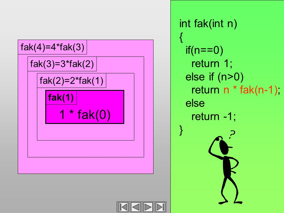 fak(4)=4*fak(3)fak(3)=3*fak(2)fak(2)=2*fak(1) int fak(int n) { if(n==0) return 1; else if (n>0) return n * fak(n-1); else return -1; } 1 * fak(0) fak(1)