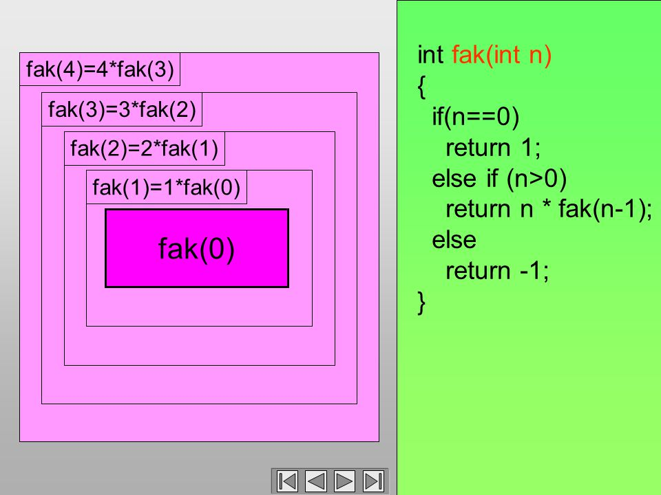 fak(4)=4*fak(3) fak(3)=3*fak(2) fak(2)=2*fak(1) int fak(int n) { if(n==0) return 1; else if (n>0) return n * fak(n-1); else return -1; } fak(2)=2*fak(1) 1 * fak(0) fak(1)fak(1)=1*fak(0) fak(0)