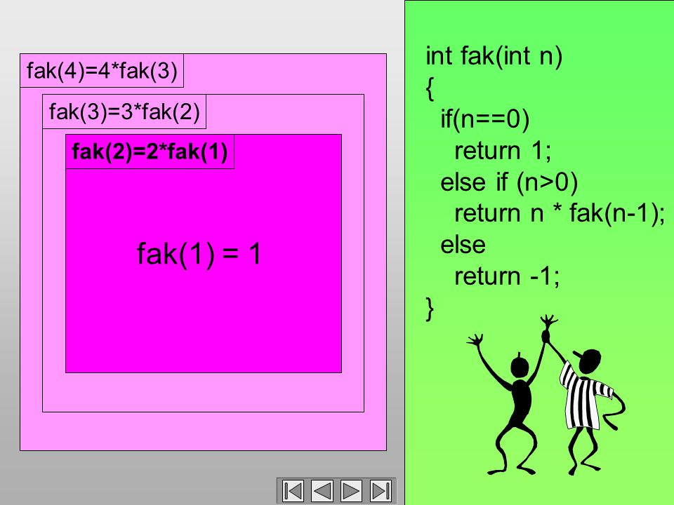 fak(4)=4*fak(3)fak(3)=3*fak(2)fak(2)=2*fak(1) int fak(int n) { if(n==0) return 1; else if (n>0) return n * fak(n-1); else return -1; } fak(1) = 1