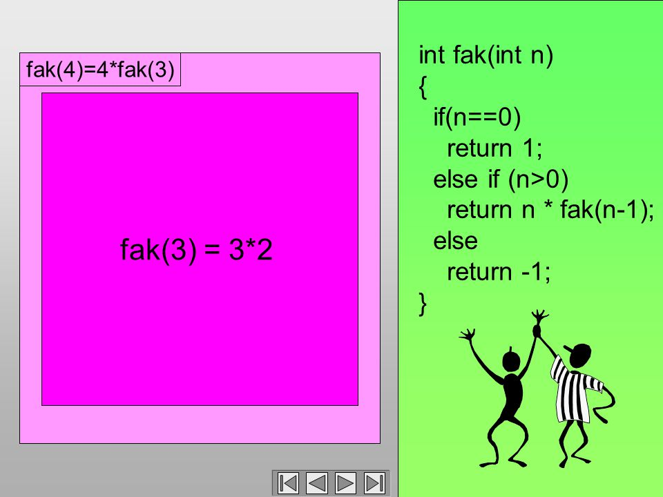 fak(4)=4*fak(3) int fak(int n) { if(n==0) return 1; else if (n>0) return n * fak(n-1); else return -1; } fak(3) = 3*2