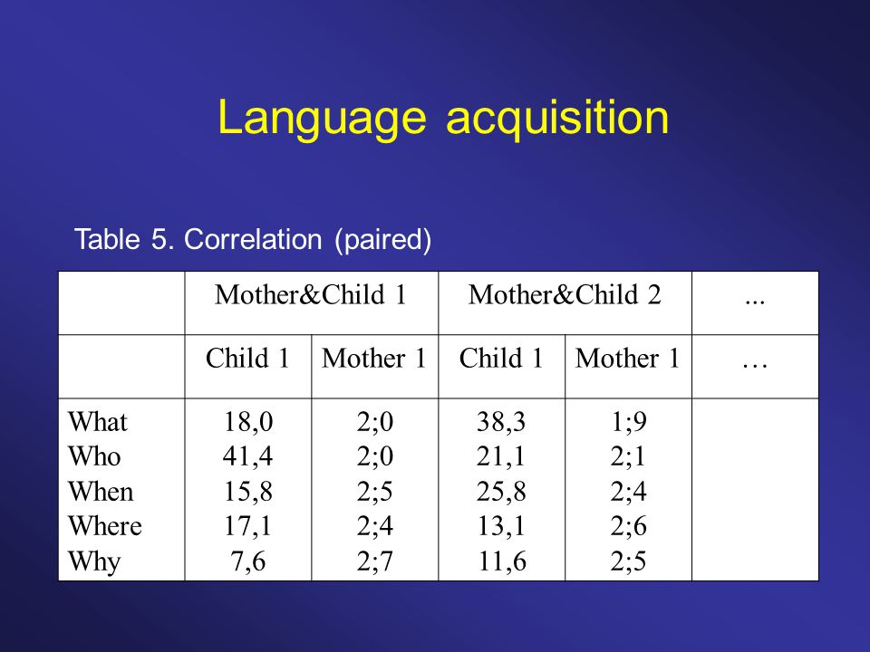 Language acquisition Table 5. Correlation (paired) Mother&Child 1Mother&Child 2...