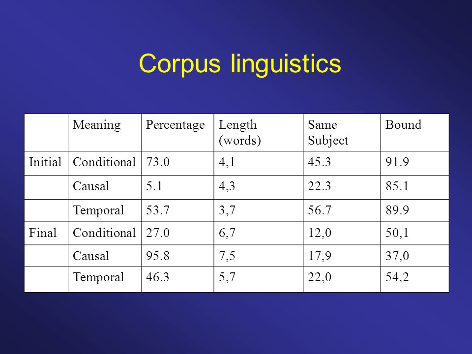 Corpus linguistics MeaningPercentageLength (words) Same Subject Bound InitialConditional73.04,145.391.9 Causal5.14,322.385.1 Temporal53.73,756.789.9 FinalConditional27.06,712,050,1 Causal95.87,517,937,0 Temporal46.35,722,054,2