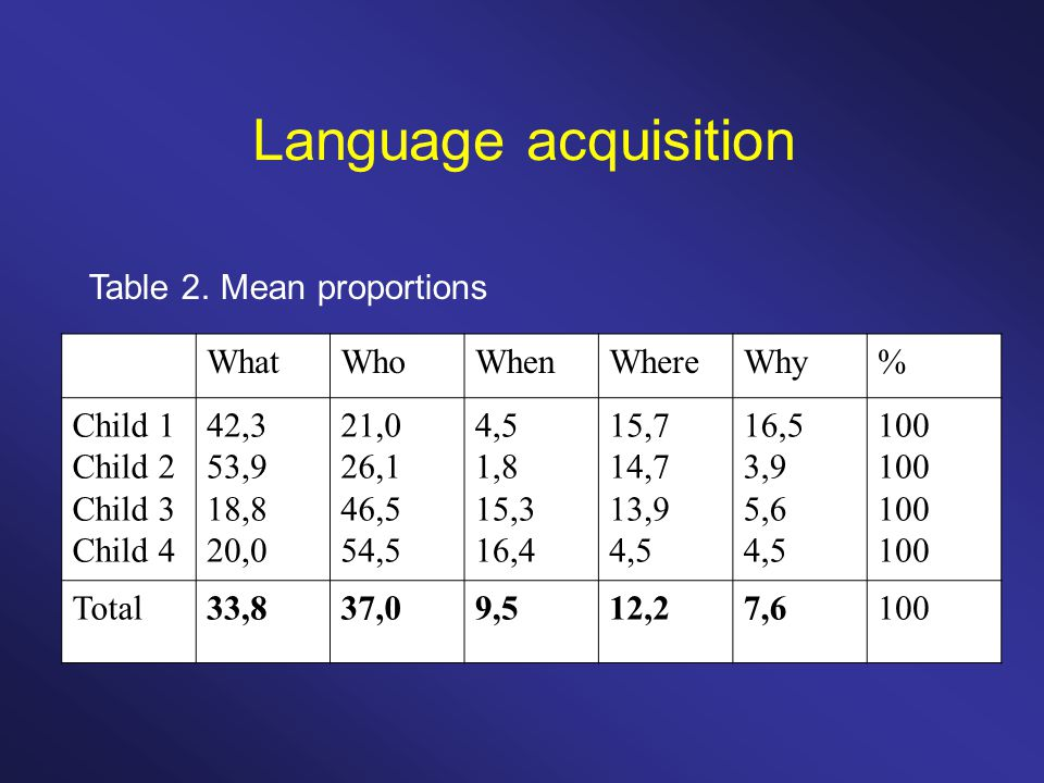 Language acquisition WhatWhoWhenWhereWhy% Child 1 Child 2 Child 3 Child 4 42,3 53,9 18,8 20,0 21,0 26,1 46,5 54,5 4,5 1,8 15,3 16,4 15,7 14,7 13,9 4,5 16,5 3,9 5,6 4,5 100 Total33,837,09,512,27,6100 Table 2.