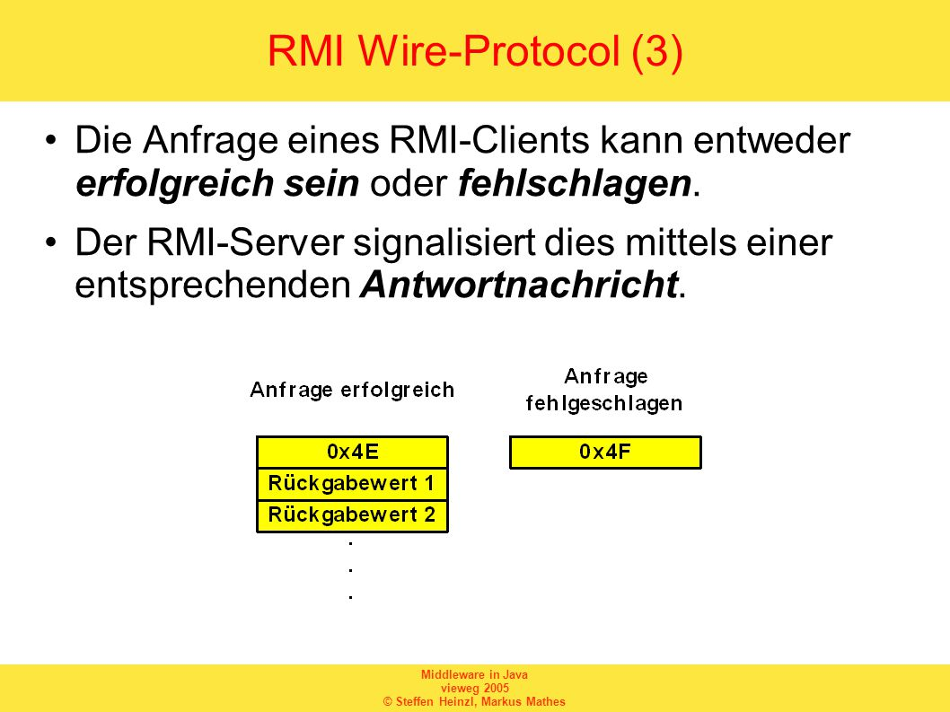 Middleware in Java vieweg 2005 © Steffen Heinzl, Markus Mathes RMI Wire-Protocol (3) Die Anfrage eines RMI-Clients kann entweder erfolgreich sein oder fehlschlagen.