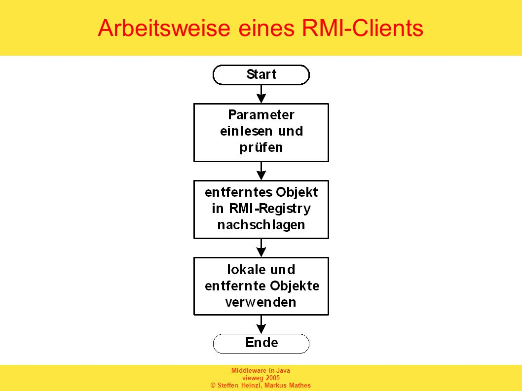 Middleware in Java vieweg 2005 © Steffen Heinzl, Markus Mathes Arbeitsweise eines RMI-Clients