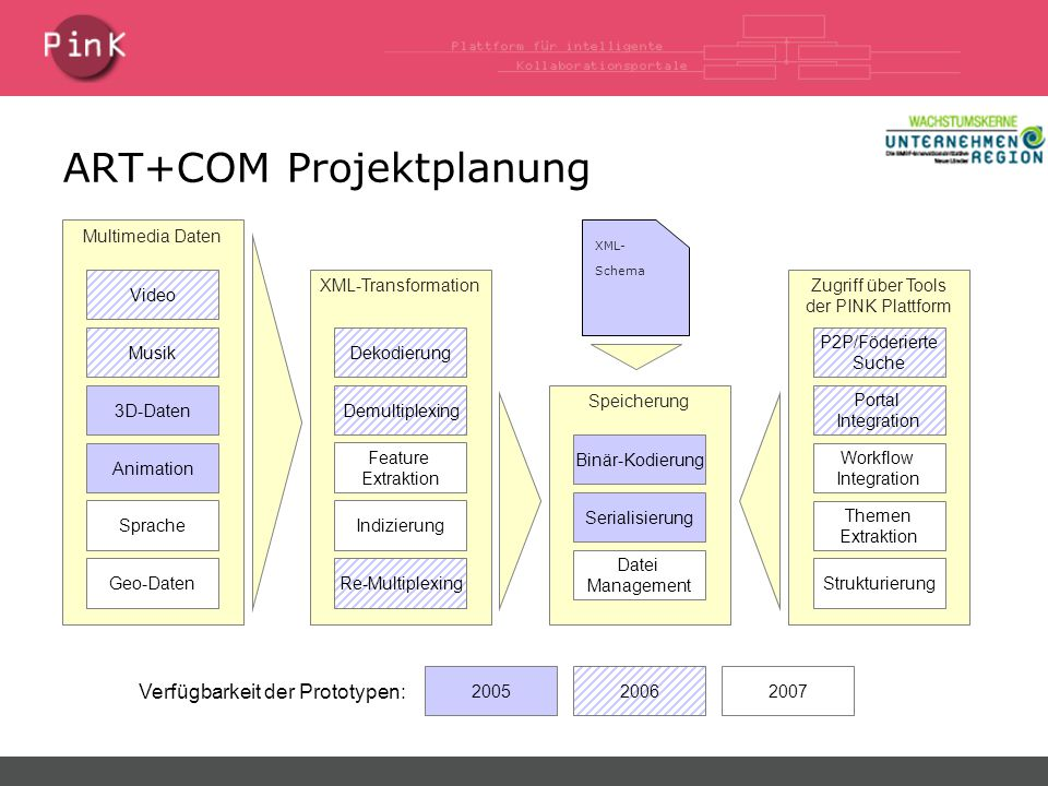 ART+COM Projektplanung Multimedia Daten Video Musik Animation 3D-Daten Sprache Geo-Daten XML-Transformation Dekodierung Demultiplexing Indizierung Feature Extraktion Re-Multiplexing XML- Schema Speicherung Binär-Kodierung Serialisierung Datei Management Zugriff über Tools der PINK Plattform Workflow Integration Themen Extraktion Strukturierung 200620052007 Verfügbarkeit der Prototypen: P2P/Föderierte Suche Portal Integration