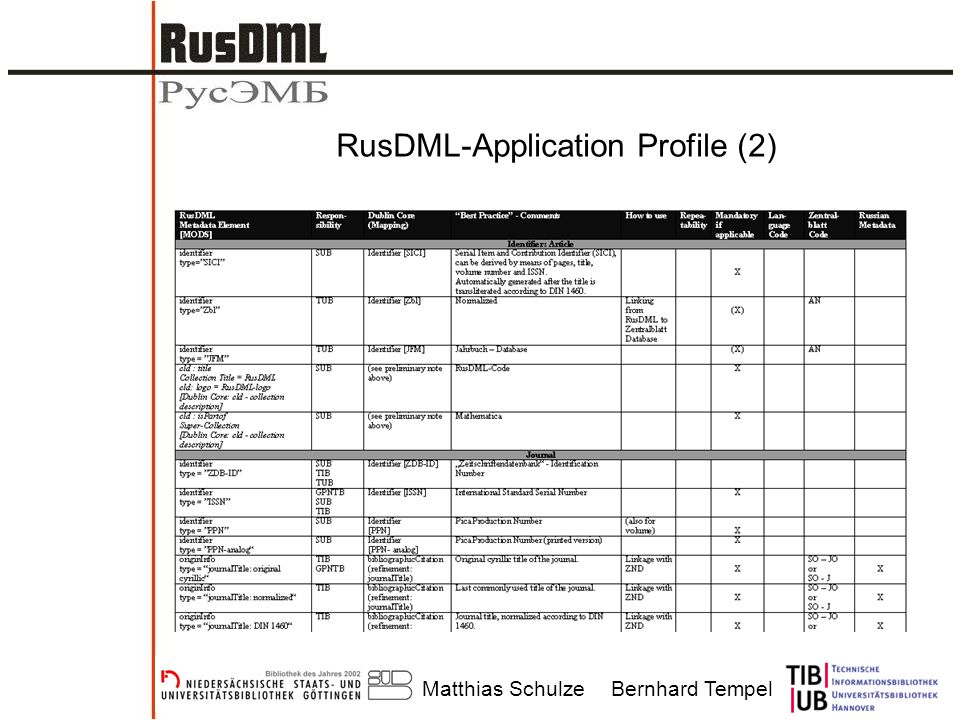 Matthias SchulzeBernhard Tempel RusDML-Application Profile (2)