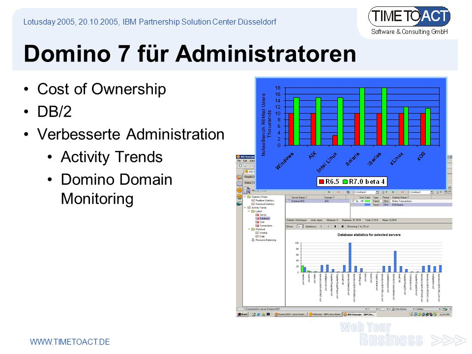 WWW.TIMETOACT.DE Domino 7 für Administratoren Cost of Ownership DB/2 Verbesserte Administration Activity Trends Domino Domain Monitoring Lotusday 2005, 20.10.2005, IBM Partnership Solution Center Düsseldorf