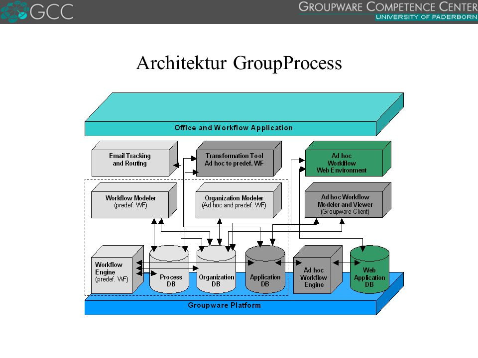 Architektur GroupProcess