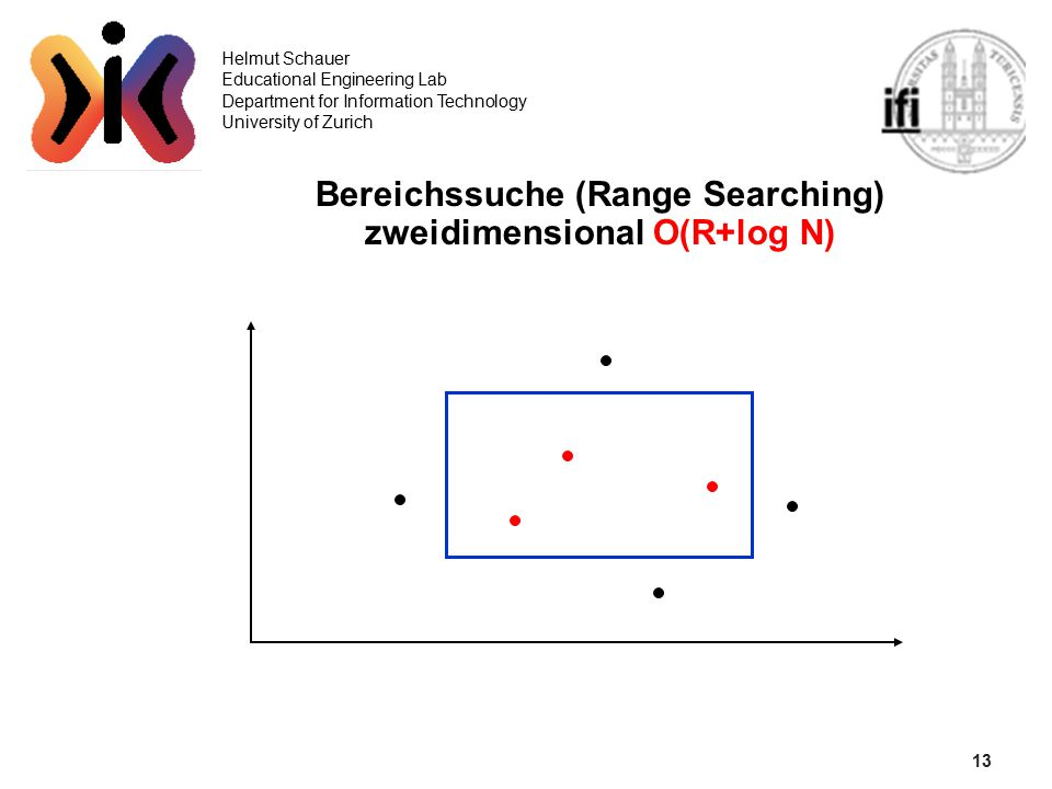 13 Helmut Schauer Educational Engineering Lab Department for Information Technology University of Zurich Bereichssuche (Range Searching) zweidimensional O(R+log N)