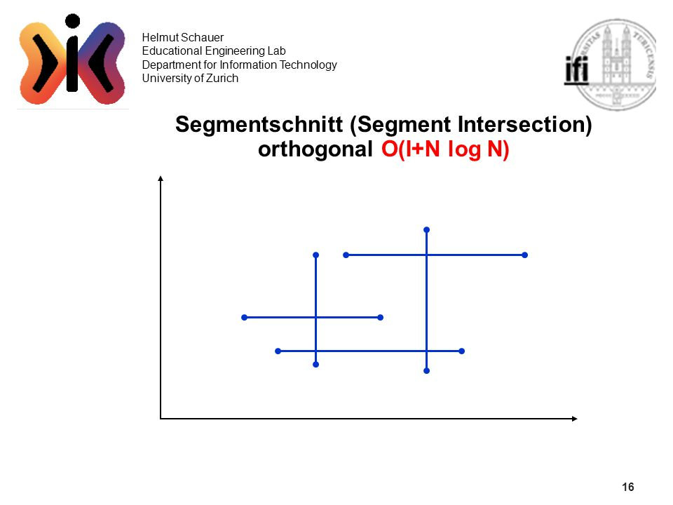 16 Helmut Schauer Educational Engineering Lab Department for Information Technology University of Zurich Segmentschnitt (Segment Intersection) orthogonal O(I+N log N)