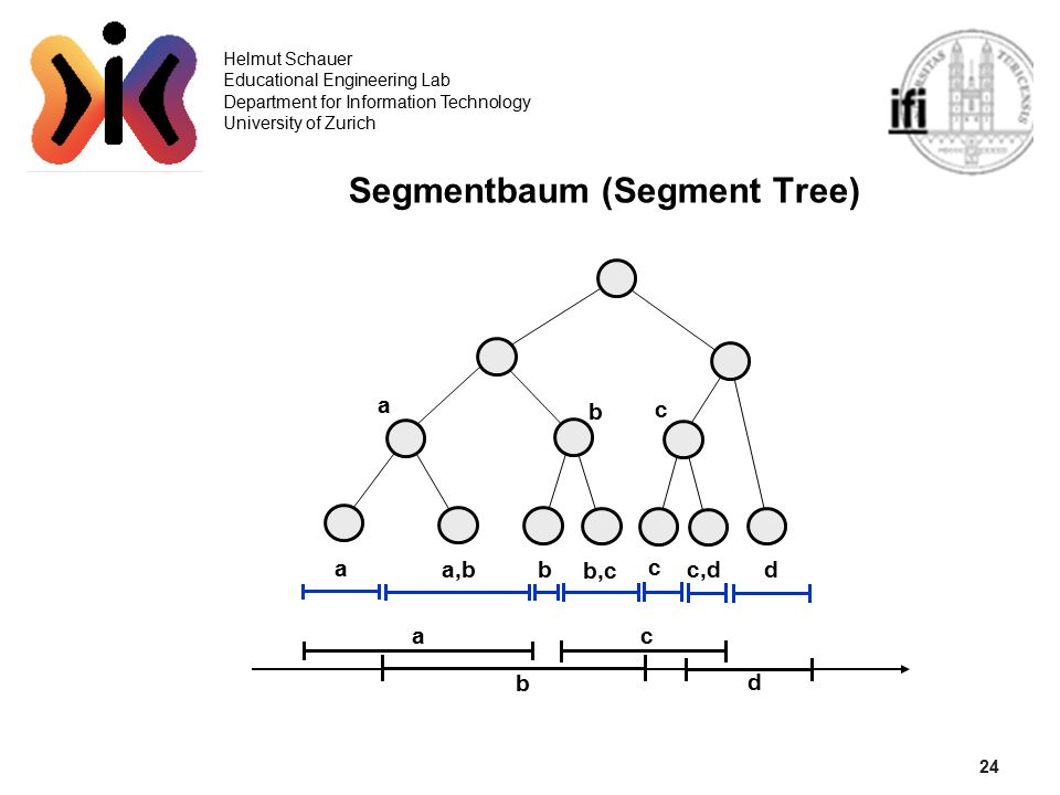 24 Helmut Schauer Educational Engineering Lab Department for Information Technology University of Zurich Segmentbaum (Segment Tree) d c b a,b a d c b a b,c c,d c b a
