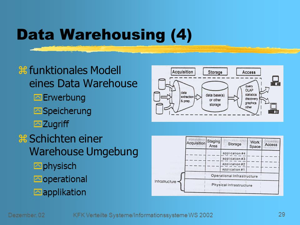 Dezember, 02KFK Verteilte Systeme/Informationssysteme WS 2002 29 Data Warehousing (4) zfunktionales Modell eines Data Warehouse yErwerbung ySpeicherung yZugriff zSchichten einer Warehouse Umgebung yphysisch yoperational yapplikation