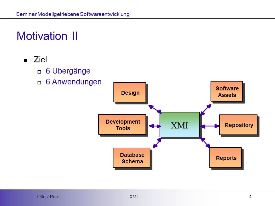 Seminar Modellgetriebene Softwareentwicklung XMIOtto / Paul4 Motivation II Ziel  6 Übergänge  6 Anwendungen Development Tools Reports Database Schema Design Software Assets Repository XMI