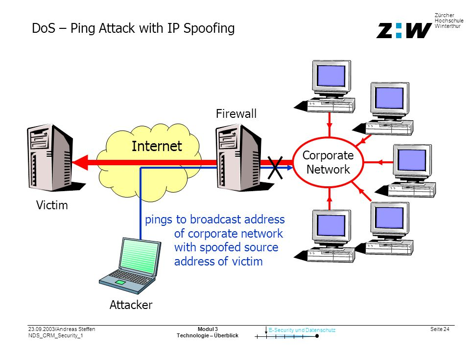 23.09.2003/Andreas Steffen NDS_CRM_Security_1 Seite 24 E-Security und Datenschutz Zürcher Hochschule Winterthur Modul 3 Technologie – Überblick DoS – Ping Attack with IP Spoofing Corporate Network Victim Internet Attacker pings to broadcast address of corporate network with spoofed source address of victim Firewall