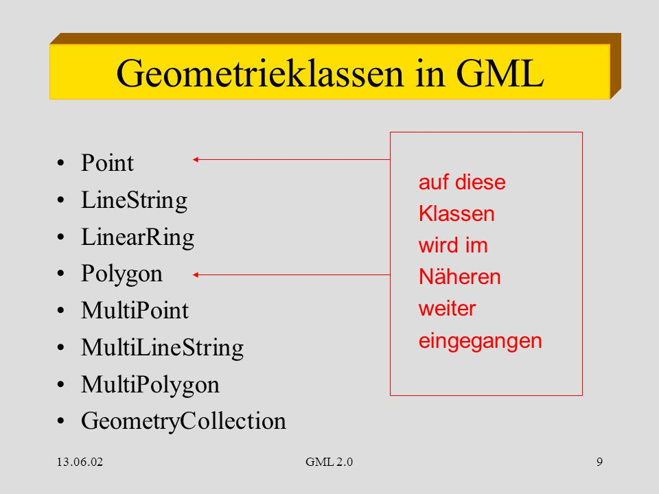 13.06.02GML 2.09 Geometrieklassen in GML Point LineString LinearRing Polygon MultiPoint MultiLineString MultiPolygon GeometryCollection auf diese Klassen wird im Näheren weiter eingegangen