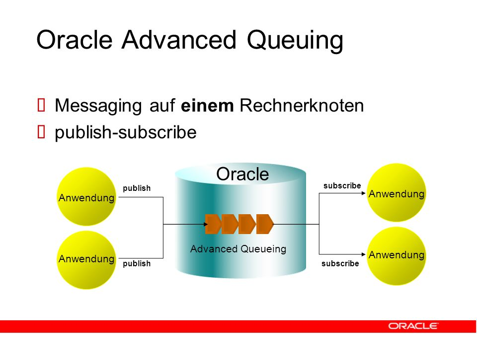 Oracle Advanced Queuing  Messaging auf einem Rechnerknoten  publish-subscribe Anwendung Advanced Queueing Anwendung Oracle publish subscribe