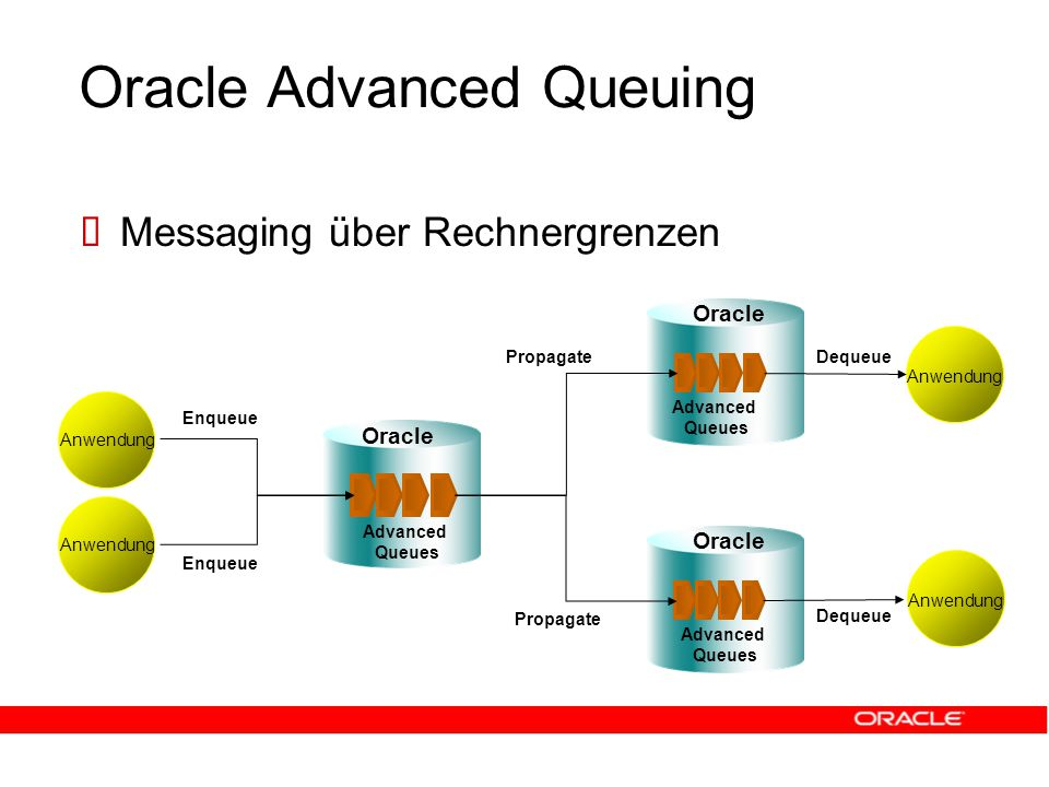 Oracle Advanced Queuing  Messaging über Rechnergrenzen Anwendung Advanced Queues Advanced Queues Advanced Queues Oracle Propagate Enqueue Anwendung Dequeue