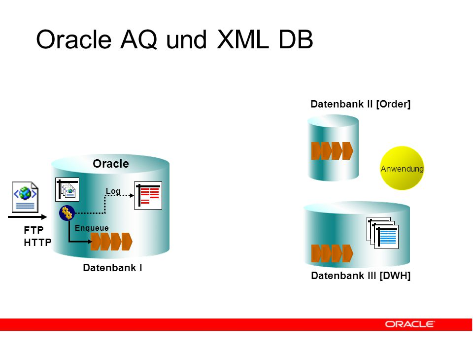 Oracle AQ und XML DB Datenbank I Datenbank III [DWH] Oracle Datenbank II [Order] FTP HTTP Enqueue Log Anwendung