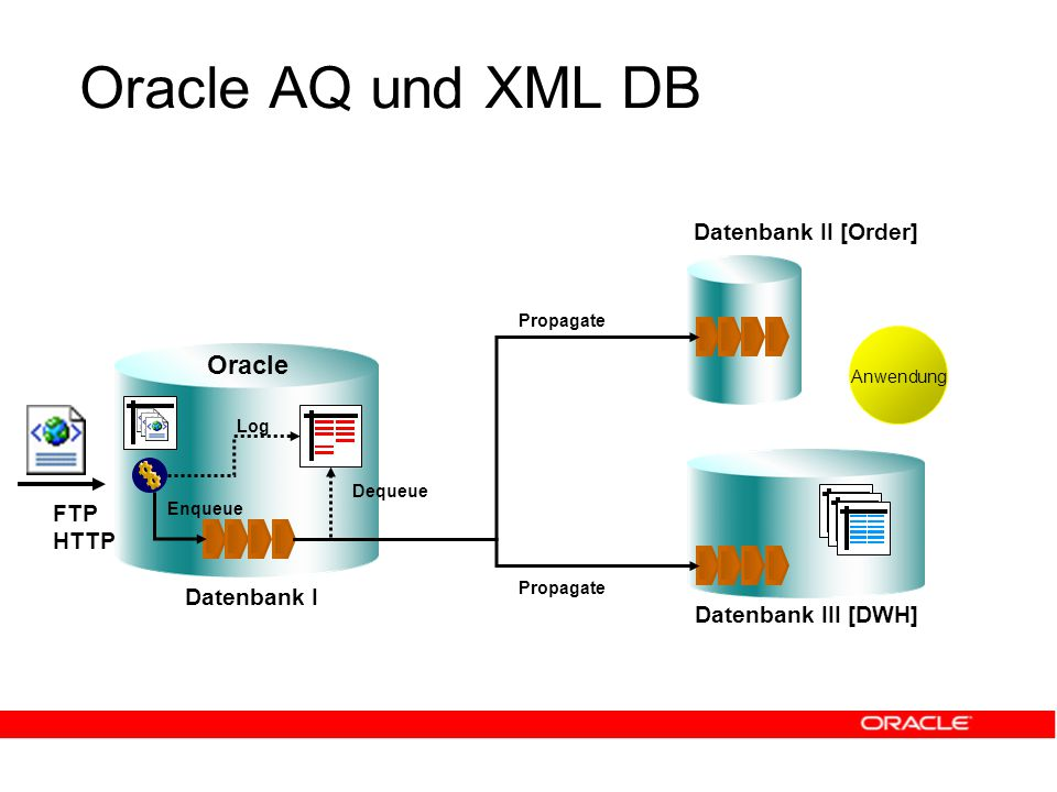 Oracle AQ und XML DB Datenbank I Datenbank III [DWH] Oracle Datenbank II [Order] FTP HTTP Enqueue Log Propagate Anwendung Dequeue