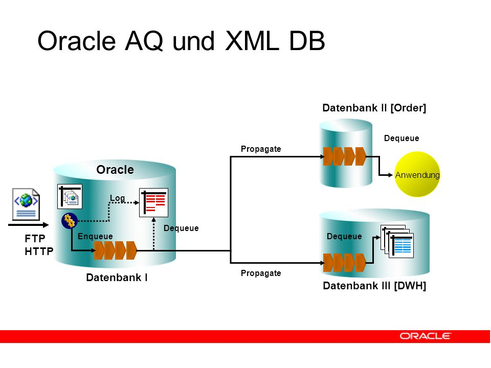 Oracle AQ und XML DB Datenbank I Datenbank III [DWH] Oracle Datenbank II [Order] FTP HTTP Enqueue Log Anwendung Propagate Dequeue