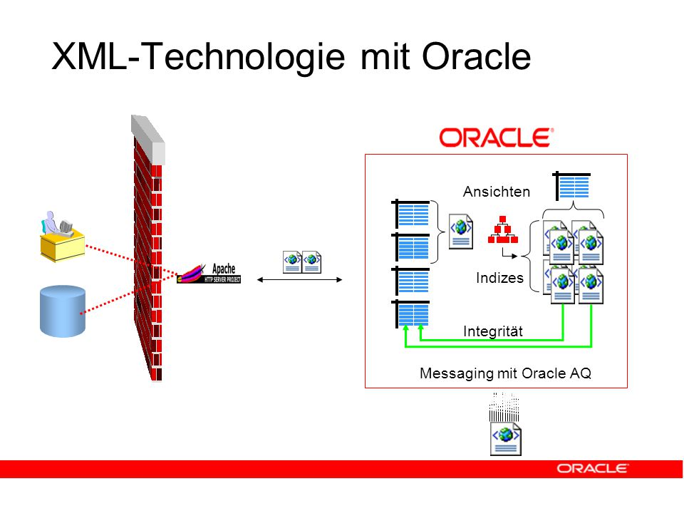 XML-Technologie mit Oracle Integrität Ansichten Indizes Messaging mit Oracle AQ