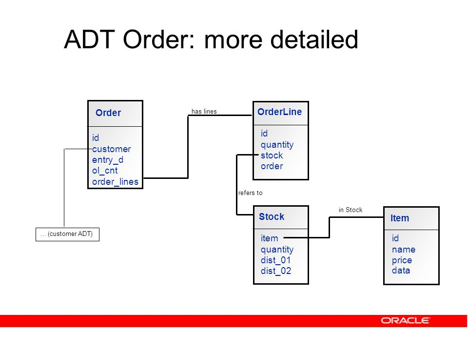 ADT Order: more detailed Order id customer entry_d ol_cnt order_lines Item id name price data Stock item quantity dist_01 dist_02 OrderLine id quantity stock order in Stock refers to has lines...