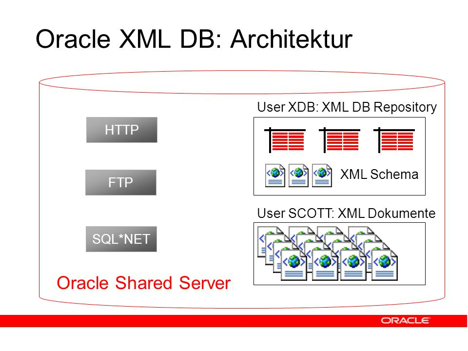 HTTP FTP SQL*NET User XDB: XML DB Repository Oracle Shared Server XML Schema Oracle XML DB: Architektur User SCOTT: XML Dokumente