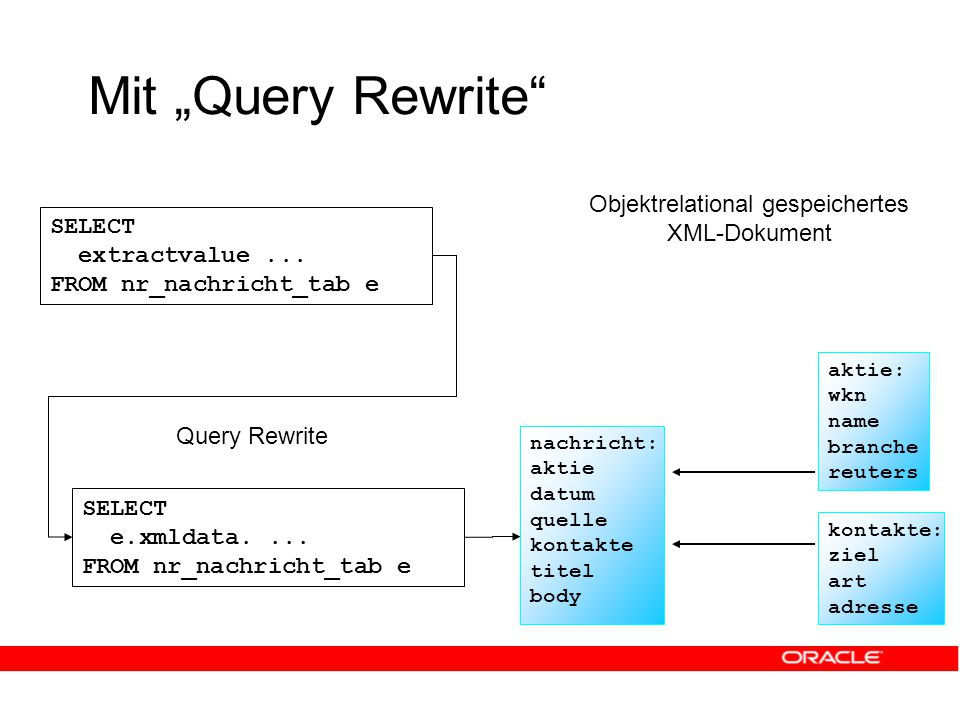"Mit ""Query Rewrite SELECT extractvalue..."