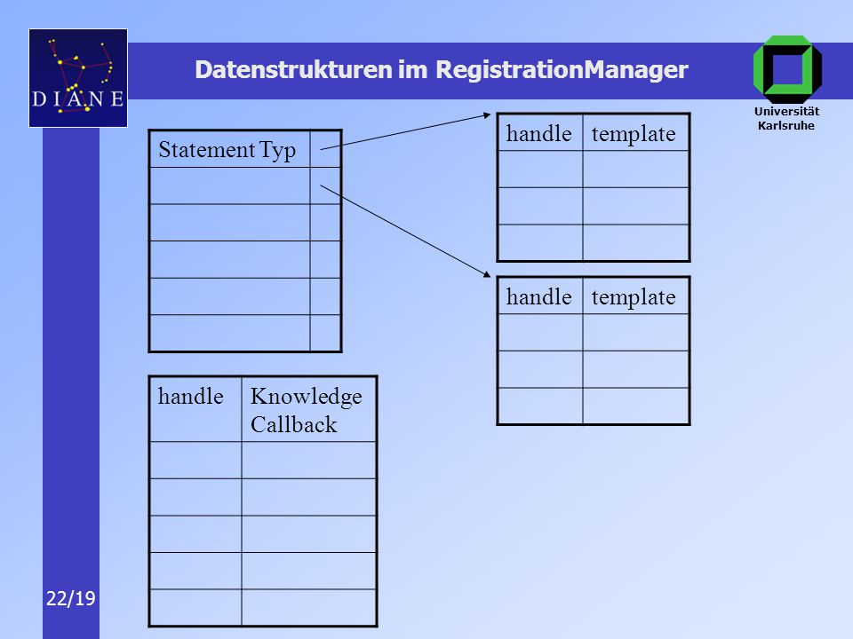 Universität Karlsruhe 22/19 Datenstrukturen im RegistrationManager Statement Typ handleKnowledge Callback handletemplate handletemplate