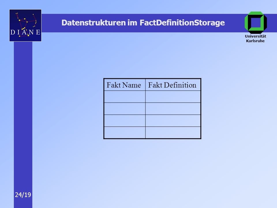 Universität Karlsruhe 24/19 Datenstrukturen im FactDefinitionStorage Fakt NameFakt Definition