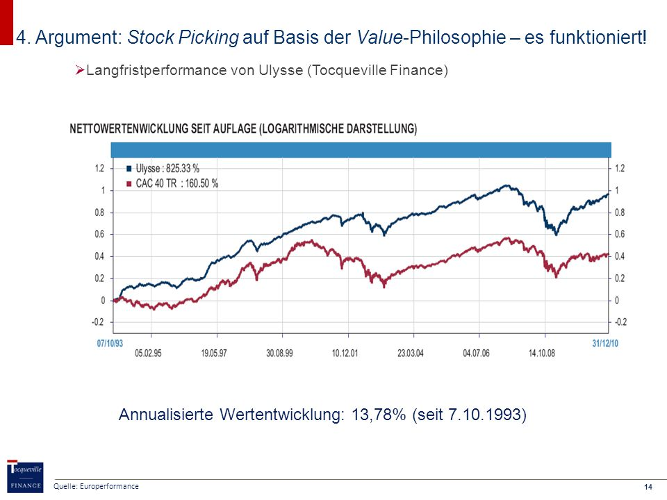 14 4. Argument: Stock Picking auf Basis der Value-Philosophie – es funktioniert.