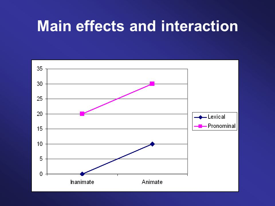 Main effects and interaction