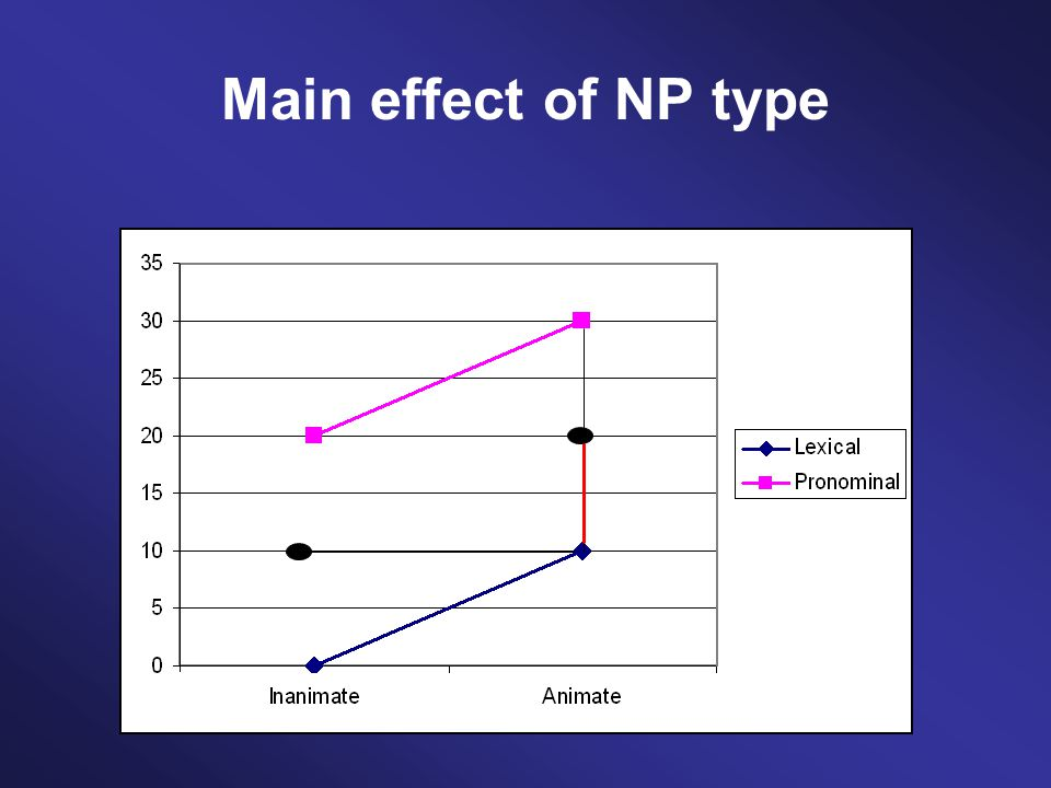 Main effect of NP type