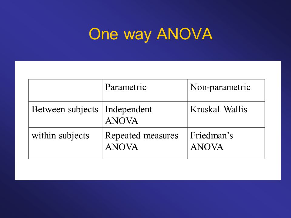 ParametricNon-parametric Between subjectsIndependent ANOVA Kruskal Wallis within subjectsRepeated measures ANOVA Friedman's ANOVA
