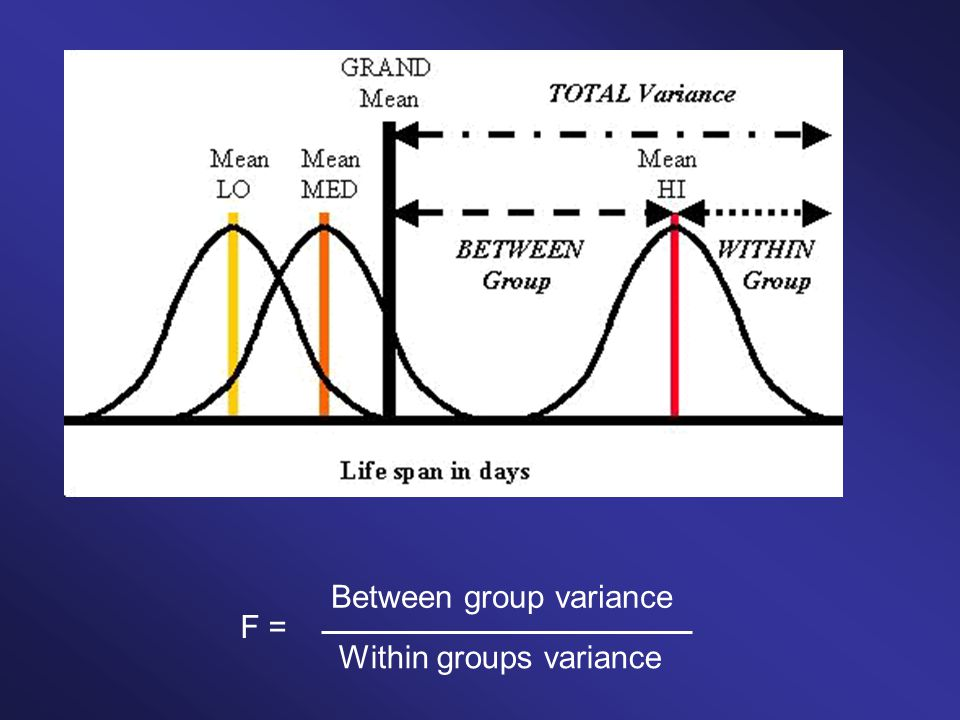 F = Within groups variance Between group variance