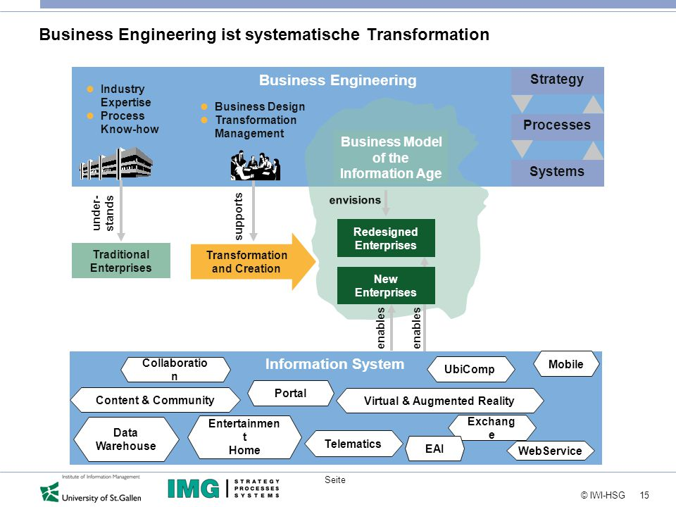 15 © IWI-HSG Seite Business Model of the Information Age Business Engineering Strategy Processes Systems Business Model of the Information Age Business Engineering ist systematische Transformation Transformation and Creation Traditional Enterprises under- stands supports Industry Expertise Process Know-how Business Design Transformation Management Redesigned Enterprises New Enterprises enables envisions Information System Data Warehouse Exchang e Mobile WebService Entertainmen t Home UbiComp Telematics Portal EAI Collaboratio n Content & Community Virtual & Augmented Reality