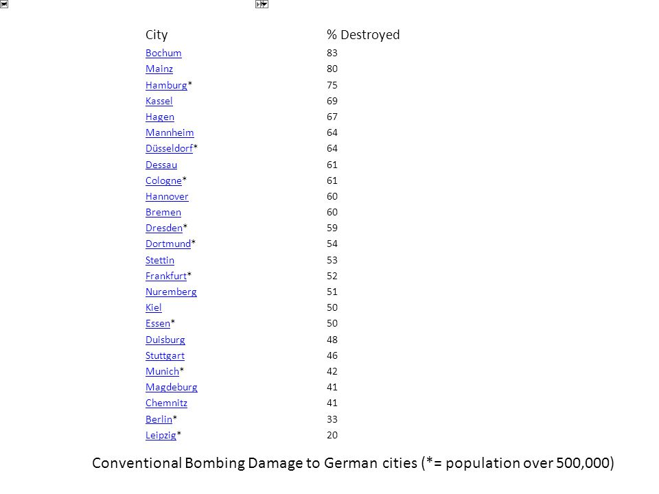 City% Destroyed Bochum83 Mainz80 HamburgHamburg*75 Kassel69 Hagen67 Mannheim64 DüsseldorfDüsseldorf*64 Dessau61 CologneCologne*61 Hannover60 Bremen60 DresdenDresden*59 DortmundDortmund*54 Stettin53 FrankfurtFrankfurt*52 Nuremberg51 Kiel50 EssenEssen*50 Duisburg48 Stuttgart46 MunichMunich*42 Magdeburg41 Chemnitz41 BerlinBerlin*33 LeipzigLeipzig*20 Conventional Bombing Damage to German cities (*= population over 500,000)