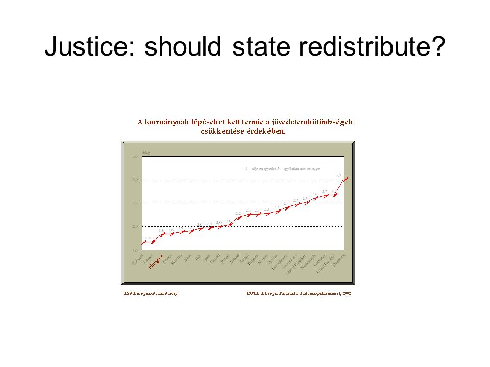 Justice: should state redistribute